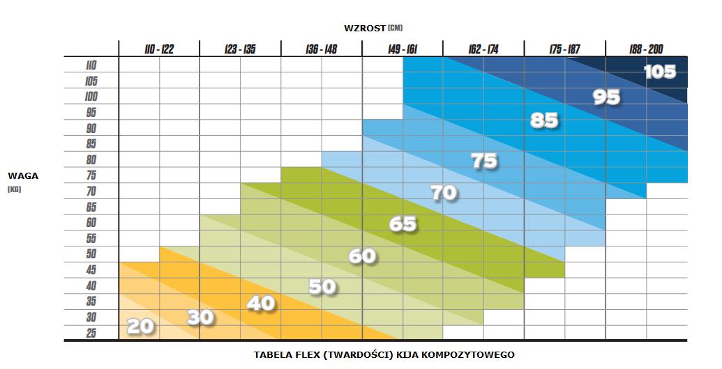 Tabela Flex